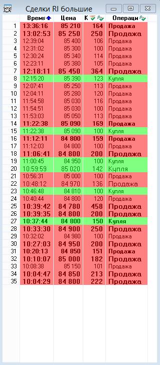riz, тайм-фрейм h - пацаны сегодня в ударе. Готовятся к Vanut-иным минус 15-20% по РФ-фишкам за грядущие полторы недели?!