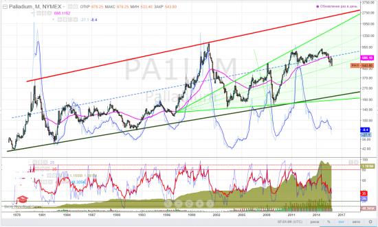 palladium, тайм-фрейм М - вы любите дешёвый палладий?