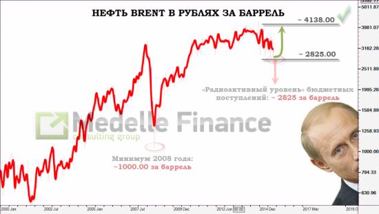 brent за рубли, тайм-фрейм W - поклонников этой нехитрой схемы начинают пялить, пока тихонечко