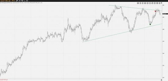 Движение акции Газпром ао. 154 и больше..