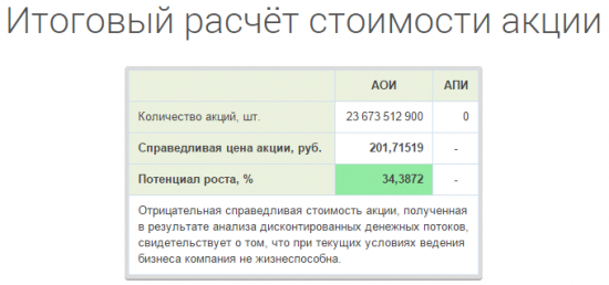 Газпром - потенциал роста 34%