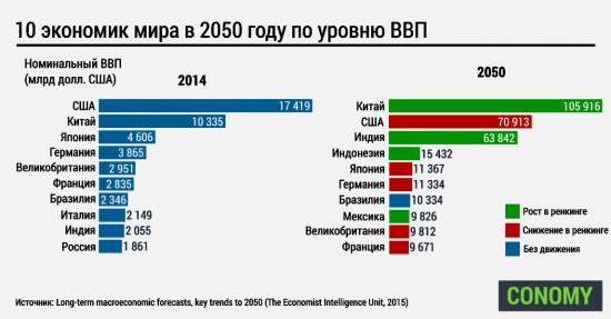 10 экономик мира в 2050 году по уровню ВВП