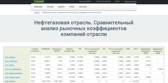 Все потенциалы акций эмитентов МосБиржи на одной странице