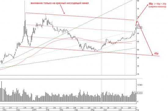 Доллар/рубль в нисходящем канале?..