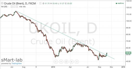 На нефти сломлена нисходящая трендовая - армагеддец отменяется!
