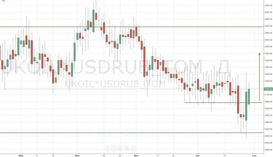 Торгуем бочку нефти в рублях. Торговые рекомендации по UKOIL*USDRUB