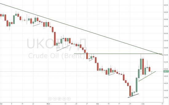 Немного нефтяной неопределенности