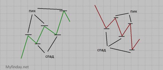 Тех Анализ от А до Я «Тенденция и ее основные характеристики» Урок 2  часть 1