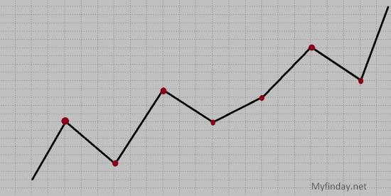 Тех Анализ от А до Я – урок 3 «Виды графиков»