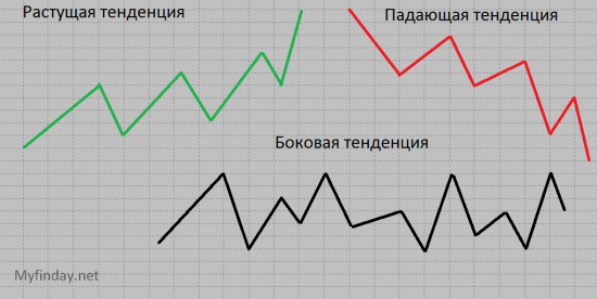 Тех Анализ от А до Я – Урок 4 «Тенденция и ее основные характеристики» - часть 2