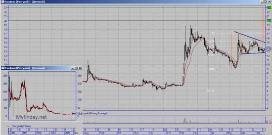 У акций Разгуляй есть потенциал роста!!!