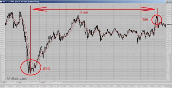 Как относиться к инвестициям на фондовой бирже???