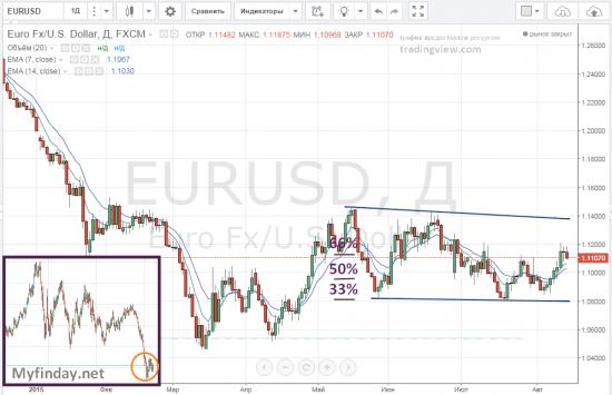 Пара евро доллар готовится к росту !!!