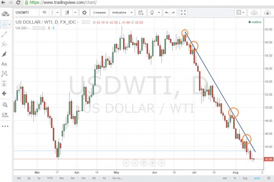 Крутой тренд WTI нефть !!!