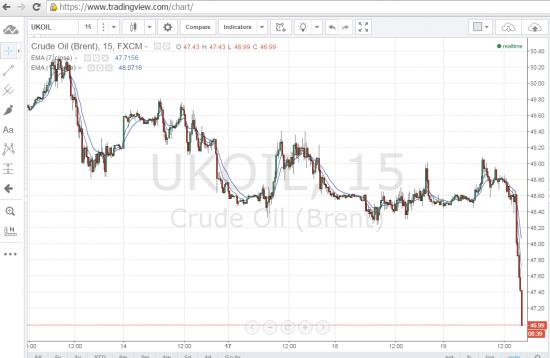 Нефть по 46$ за баррель