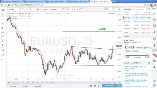 Евро доллар идем к 1,20!!!!