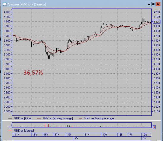 Как акции ЧМК отреагировали на ЧЕРЫЙ понедельник