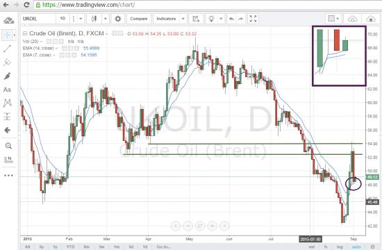 Нефть продолжает ходить по технике!!!