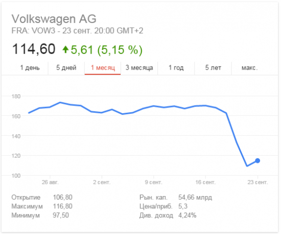 Скандал вокруг Volkswagen