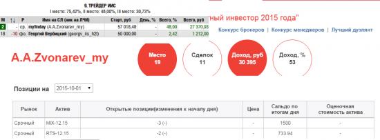 Ситуация на текущий момент по индексам ММВБ и РТС