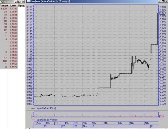 УралСиб +38,94% планка +100% планка.... наблюдаем....