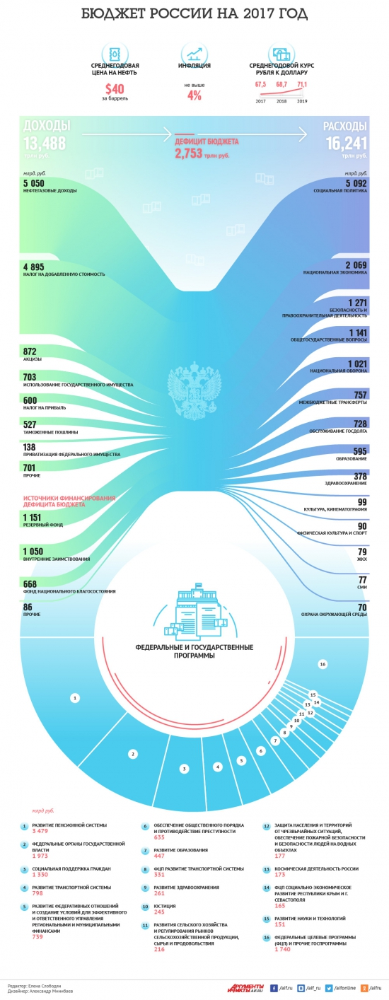 Бюджет РФ на 2017 год. Доля нефте-газа !