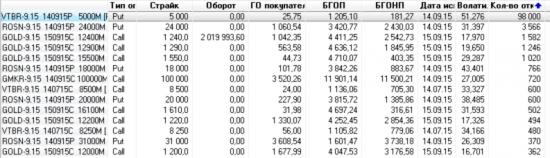 98 000 Путов на ВТБ