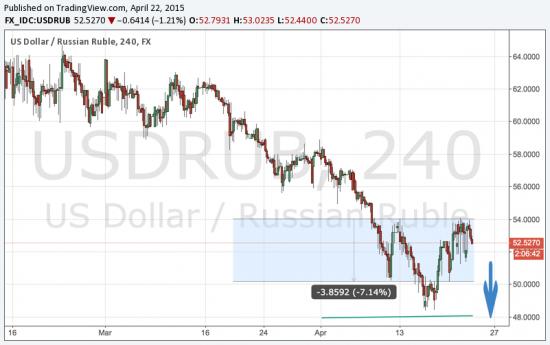 Ожидается поход на 47 по USD / RUB