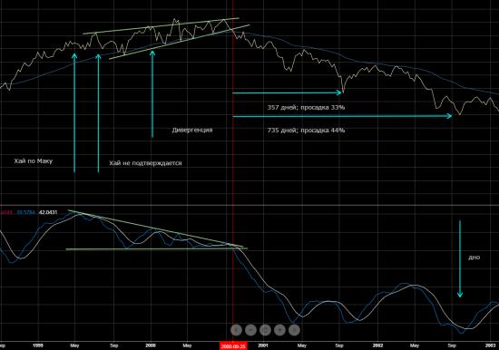 S&P. Рынок быков окончен. Официально.