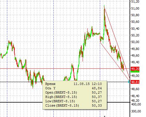 Нефть нисходящий клин, внутри дня, цель 2 - 49.00, цель 3 - 48.80