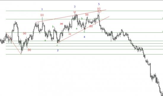 Селл по евро по волнам Эллиотта