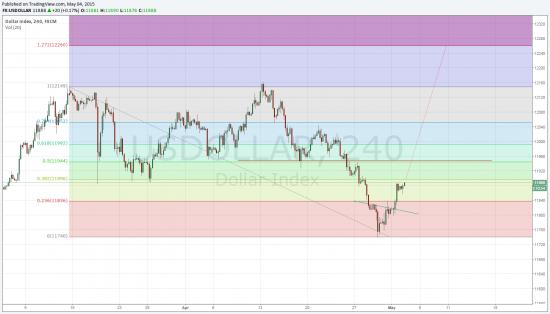 Индекс доллара в рост или кризис европейской валюты.