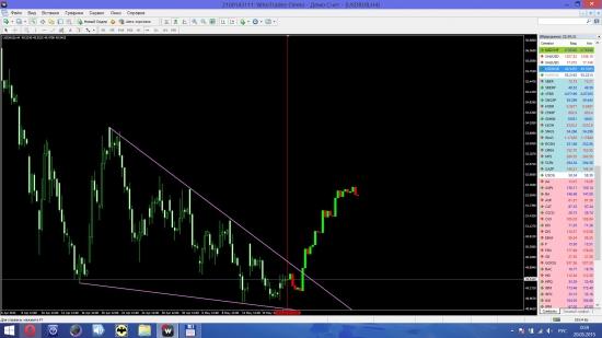 USD/RUB анализ перспектива