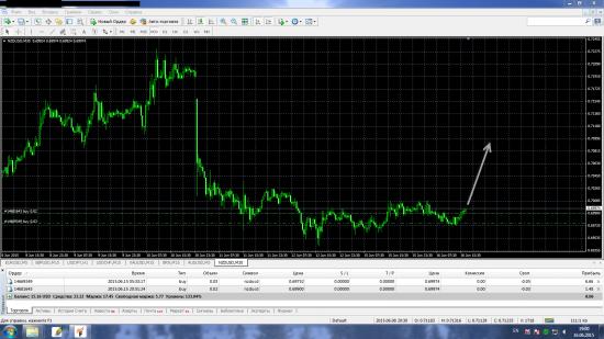 NZD USD Лонг