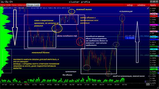 GBPUSD торговый план на 04.05.2015 - объемный анализ фаз рынка (фьючерс на СМЕ)