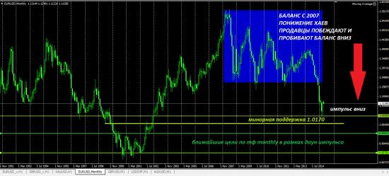 EURUSD форекс торговый план на 06.05.2015 - объемный анализ фаз рынка (фьючерс на СМЕ). Кто победит?) Побеждает сильнейший!