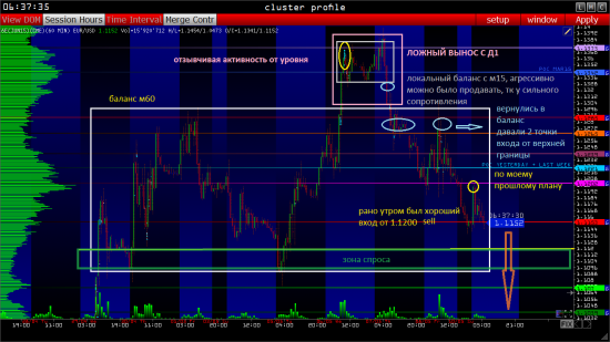 Евро фьючерс 6E EURUSD: ПЛАН НА 12.05 - приоритет ПРОДАЖ (Объемный анализ фьючерса на СМЕ)
