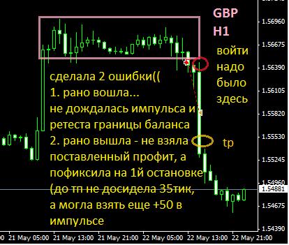 Сделка по фунту в пятницу 22.05 - отработка паттерна и анализ ошибок