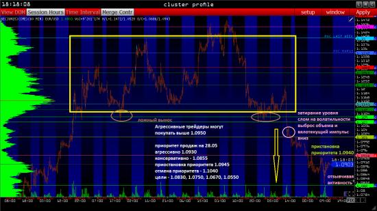 Евро фьючерс 6E EURUSD: ПЛАН НА 28-29.05 (Объемный анализ фьючерса на СМЕ)
