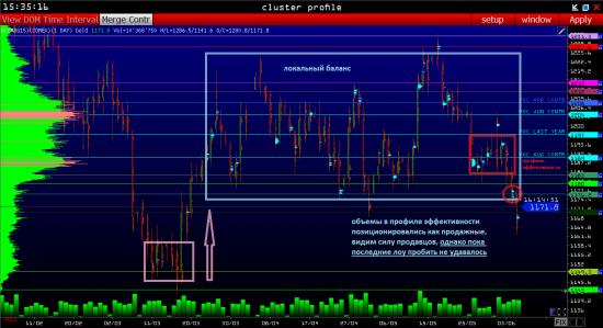 Золото XAUUSD аналитика - фьючерс GC : торговый план на день 08.06 (объемный анализ фьючерса в VOLFIX.NET)