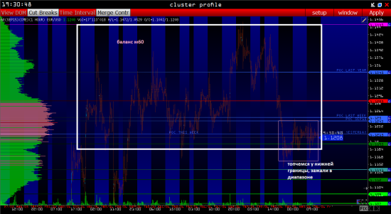 Евро фьючерс 6E EURUSD: ПЛАН НА 26.06 (Объемный анализ фьючерса на СМЕ)