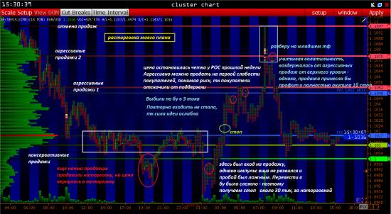 Итоги дня: торговые сигналы евро EUR/USD и фунт GBP/USD на 14.07.15