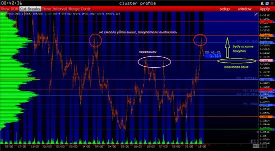 Торговые сигналы евро EUR/USD на 13.08.2015