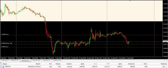 Торговый сигнал в VOLFIX.NET по золоту XAUUSD (анализ фьючерса GC)
