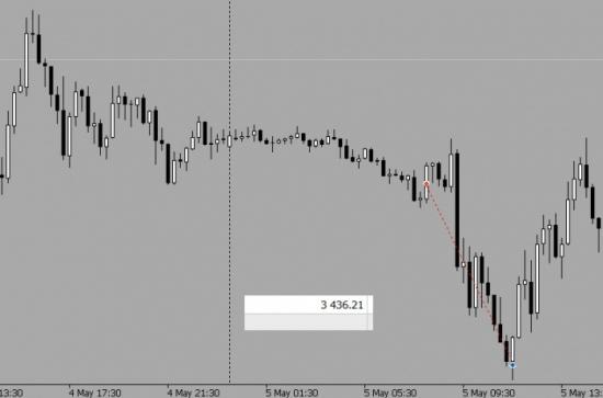 Второй день торговли + 3 436 рублей