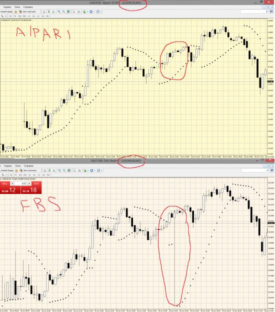 Alpari VS FBS