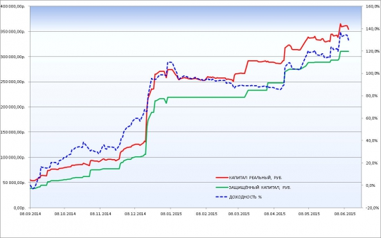 Сводный график результатов использования торговых роботов