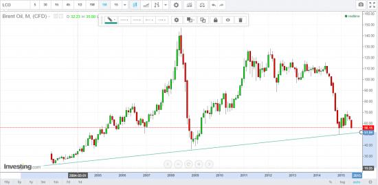 нефть лонг в долгосрок