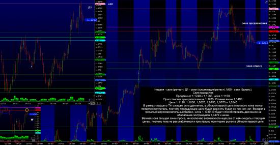 Аналитика по Евро, Фунт, Нефть и Золото.