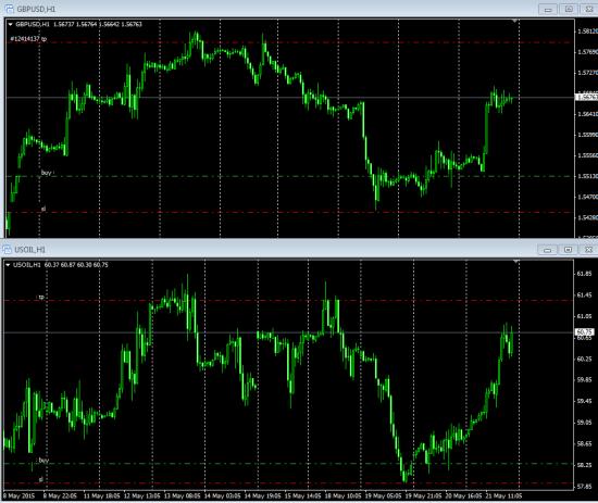 Результат по торговым идеям с 18.05 по 22.05.15.